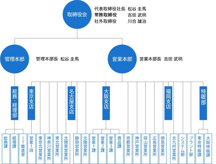 soshikizu201611_2