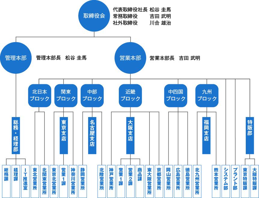 soshikizu20190507